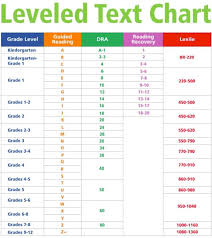 Guided Reading Levels Comparison Chart