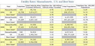 auto fatality rate number of s from car accidents in massachusetts 2006 to 2010