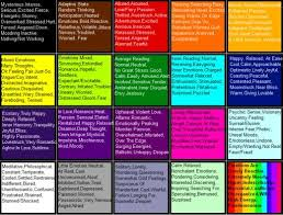 Mood Ring Emotions Chart Mood Ring Color Chart And Meanings Hubpages