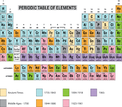 NEW PERIODIC TABLE ELEMENTS DISCOVERY DATES | Periodic