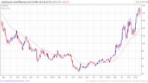 10 Mines Still Making Good Money If The Gold Price Falls 50