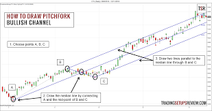 Andrews Pitchfork Trading Strategy Trading Setups Review