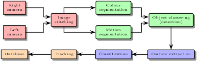 Net System Colors Chart System Chart Colors Indicate Independent Module Topics
