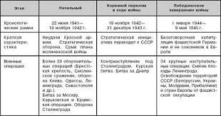 Основные этапы и сражения Великой Отечественной войны Цена победы  изучать творчески перерабатывать опыт минувшей войны и применять его с учетом современных реальностей