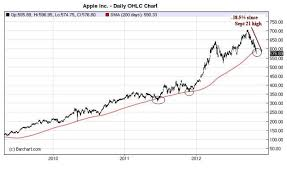 Bears Breach Apples 200 Day The Big Picture