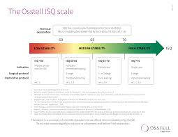 The Osstell Isq Scale Osstell Implant Stability
