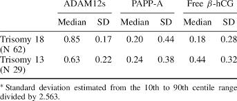 Median Maternal Serum Adam12s Papp A And Free Hcg Mom