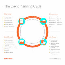 Free Event Planner Templates Free Template How To Create A Winning Event Plan Eventbrite