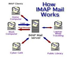 how imap works understand network service 1 muhammad hisyamuddin bin deraman