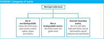Image Result For Non Biodegradable Waste Diagram