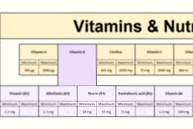 Niacin Rich Foods Chart Niacin Vitamin B3 Top 12 Food Sources Recommended