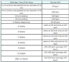 Fetal Heart Rate Week By Week Chart Fetal Heart Rate Chart Facebook Lay Chart