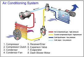 home air conditioning system. how air conditioning works home system