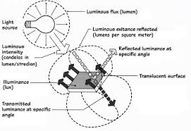 Measurement Of Light Planlux Lighting Design