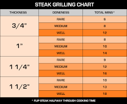 Filet Mignon Temperature Chart 32 Organized Grilling Chart