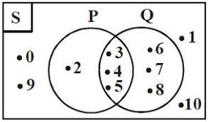 Contoh Soal Diagram Venn Pengertian Dan Cara Membuat Diagram Venn Serta Contoh Soal