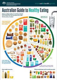 How To Make A Healthy Diet Chart How To Make Healthy Food Choices Steemit