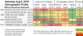 Updated Showbuzzdailys Top 150 Saturday Cable Originals