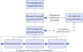Реферат Линейно штабная организационная структура фирмы сущность  Не более чем некоторой вариацией линейной оргструктуры является так называемая линейно штабная организационная структура в которой присутствуют должности и
