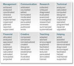 New Resume Action Verbs List Microsoft Word Web Table1 Doc Job