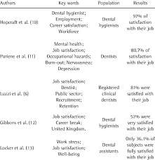 Different Approaches To Job Satisfaction Key Words Population And