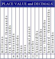 Fraction To Decimal Chart Printable Decimal Place Value