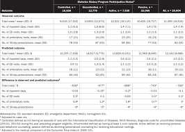 Predicted And Observed Total Health Care Use And Costs For