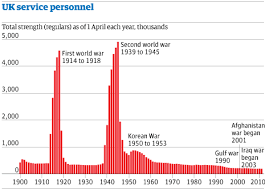 Civil War Strengths And Weaknesses Chart Army Cuts How Have Uk Armed Forces Personnel Numbers