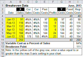 How To Do A Breakeven Chart In Excel Map Costs And Sales In Excel With This Breakeven Chart
