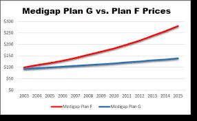 Medigap Plan G Medicare Supplement Plan G 65medicare Org