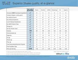 Vi Shake Comparison Chart Pin By Cathy Sabelka On Fitness Is My Business Fade