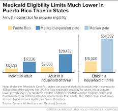Medicaid Eligibility Limits Much Lower In Puerto Rico Than