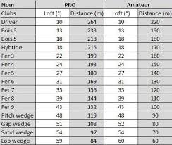 Golf Wedge Loft Chart Related Keywords Suggestions Golf