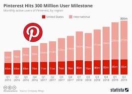 Chart Pinterest Hits 300 Million User Milestone Statista
