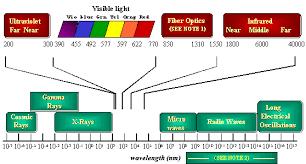 Nm Chart Spectrum Chart