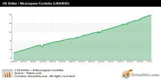 Us Dollar Nicaraguan Cordoba Usd Nio