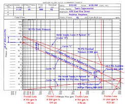 Gpm Pitot Chart Flow Testing Fire Hydrants Test 2