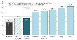 Marginal Effective Tax Rates Canada Ca