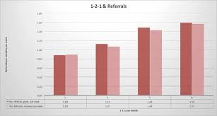 graph paring 1 2 1s and referrals