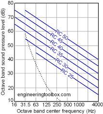 Noise Criteria Chart Rc Room Criteria