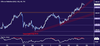 Palladium Vastly Outperformed Gold Prices In 2019 Is It