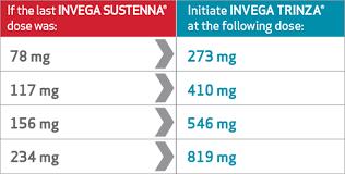 Medication Conversion Chart Transitioning To Invega Trinza Paliperidone Palmitate Hcp