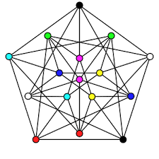 It ensures that there exists no edge in the graph whose end vertices are colored with the same color. Complete Coloring Wikipedia