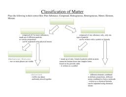 Classification Of Matter Flow Chart Worksheet True To Life Blank Classification Of Matter Flow Chart 2019