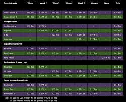 Bud Candy Feeding Chart Advanced Nutrients Nutrient Calculator Cannabis