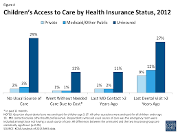 figure 4 children s access to care by health insurance status 2016