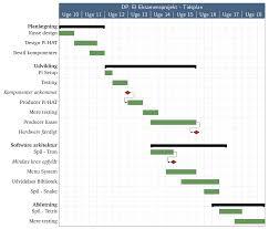 Gantt Chart Reddit Gantt Charts For Org Mode Emacs