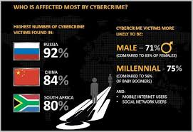 effects of cyber crime essays
