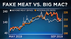 Subway Stock Price Chart Traders Still Betting On Beyond Meat On Hopes For Mcdonalds