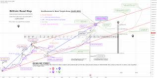 Bitcoin Chart Prediction Bitcoin Price Prediction 1 3m On Log Chart W Technicals For